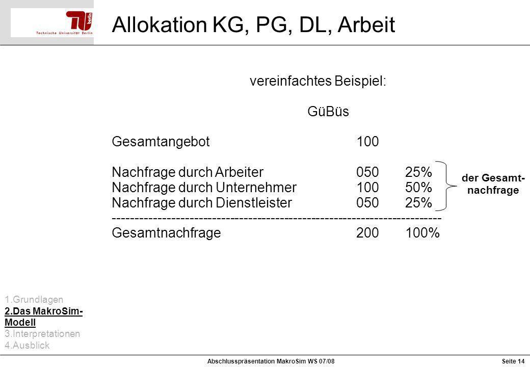 Seite 14 Allokation KG, PG, DL, Arbeit Abschlusspräsentation MakroSim WS 07/08 vereinfachtes Beispiel: GüBüs Gesamtangebot100 Nachfrage durch Arbeiter