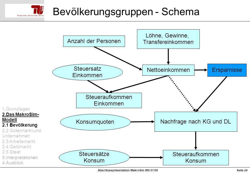 Seite 24 Bevölkerungsgruppen - Schema Anzahl der Personen Löhne, Gewinne, Transfereinkommen Nachfrage nach KG und DL Steuersatz Einkommen Steueraufkom