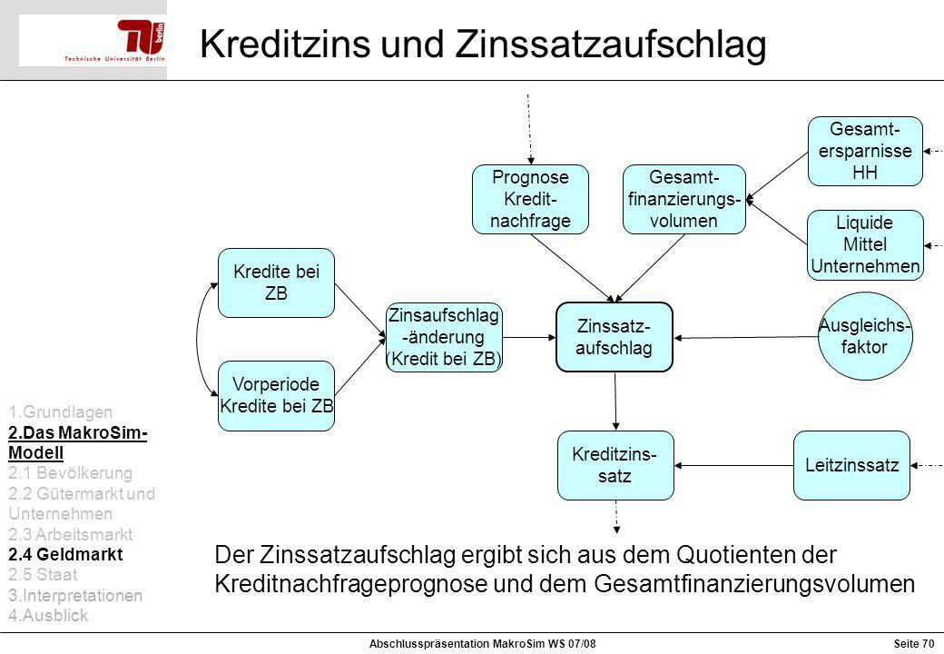 Kreditzins und Zinssatzaufschlag Kreditzins- satz Ausgleichs- faktor Zinssatz- aufschlag Liquide Mittel Unternehmen Gesamt- ersparnisse HH Gesamt- fin