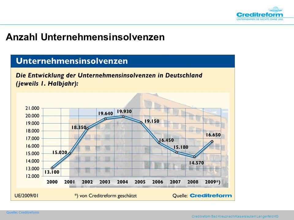 Creditreform Bad Kreuznach/Kaiserslautern Langenfeld KG Anzahl Unternehmensinsolvenzen Quelle: Creditreform