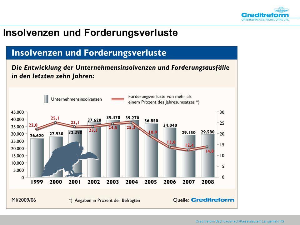 Creditreform Bad Kreuznach/Kaiserslautern Langenfeld KG Insolvenzen und Forderungsverluste