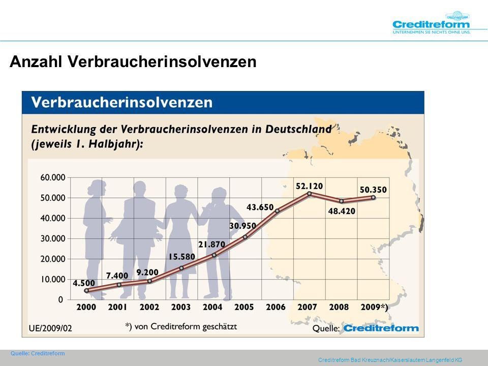 Anzahl Verbraucherinsolvenzen Quelle: Creditreform