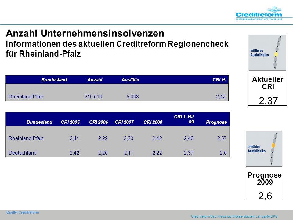 Creditreform Bad Kreuznach/Kaiserslautern Langenfeld KG Anzahl Unternehmensinsolvenzen Informationen des aktuellen Creditreform Regionencheck für Rheinland-Pfalz BundeslandAnzahlAusfälleCRI % Rheinland-Pfalz210.5195.0982,42 Quelle: Creditreform Aktueller CRI 2,37 Prognose 2009 2,6 BundeslandCRI 2005CRI 2006CRI 2007CRI 2008 CRI 1.