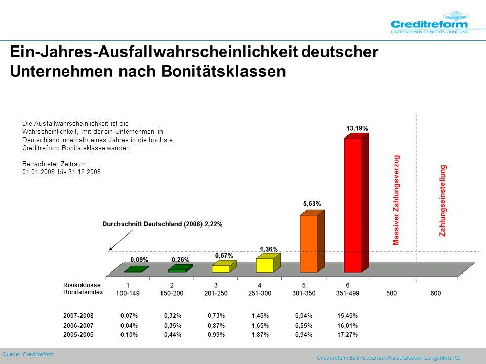 Creditreform Bad Kreuznach/Kaiserslautern Langenfeld KG Ein-Jahres-Ausfallwahrscheinlichkeit deutscher Unternehmen nach Bonitätsklassen 2007-20080,07%0,32%0,73%1,46%6,04%15,46% 2006-20070,04%0,35%0,87%1,65%6,55%16,01% 2005-20060,10%0,44%0,99%1,87%6,94%17,27% Quelle: Creditreform Die Ausfallwahrscheinlichkeit ist die Wahrscheinlichkeit, mit der ein Unternehmen in Deutschland innerhalb eines Jahres in die höchste Creditreform Bonitätsklasse wandert.