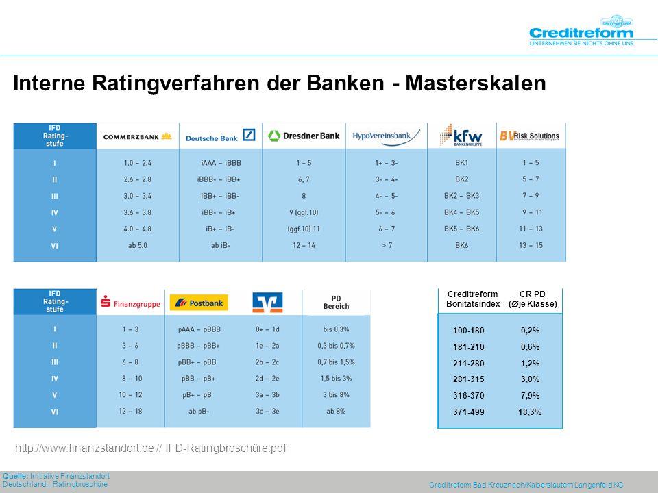 Creditreform Bad Kreuznach/Kaiserslautern Langenfeld KG Interne Ratingverfahren der Banken - Masterskalen Creditreform Bonitätsindex CR PD ( je Klasse) 100-180 181-210 211-280 281-315 316-370 371-499 0,2% 0,6% 1,2% 3,0% 7,9% 18,3% Quelle: Initiative Finanzstandort Deutschland – Ratingbroschüre http://www.finanzstandort.de // IFD-Ratingbroschüre.pdf