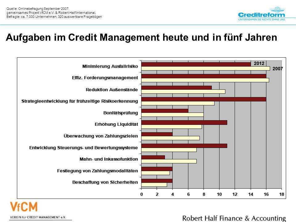 Creditreform Bad Kreuznach/Kaiserslautern Langenfeld KG Aufgaben im Credit Management heute und in fünf Jahren Quelle: Onlinebefragung September 2007, gemeinsames Projekt VfCM e.V.