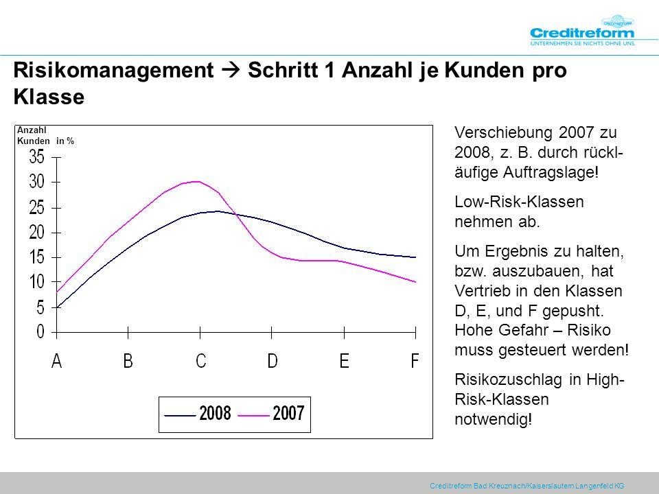 Creditreform Bad Kreuznach/Kaiserslautern Langenfeld KG Risikomanagement Schritt 1 Anzahl je Kunden pro Klasse Verschiebung 2007 zu 2008, z.