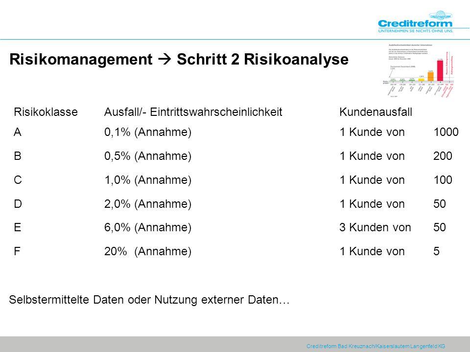 Creditreform Bad Kreuznach/Kaiserslautern Langenfeld KG Risikomanagement Schritt 2 Risikoanalyse RisikoklasseAusfall/- Eintrittswahrscheinlichkeit Kundenausfall A0,1% (Annahme)1 Kunde von 1000 B0,5% (Annahme)1 Kunde von 200 C1,0% (Annahme)1 Kunde von 100 D2,0% (Annahme)1 Kunde von 50 E6,0% (Annahme)3 Kunden von 50 F20% (Annahme)1 Kunde von 5 Selbstermittelte Daten oder Nutzung externer Daten…