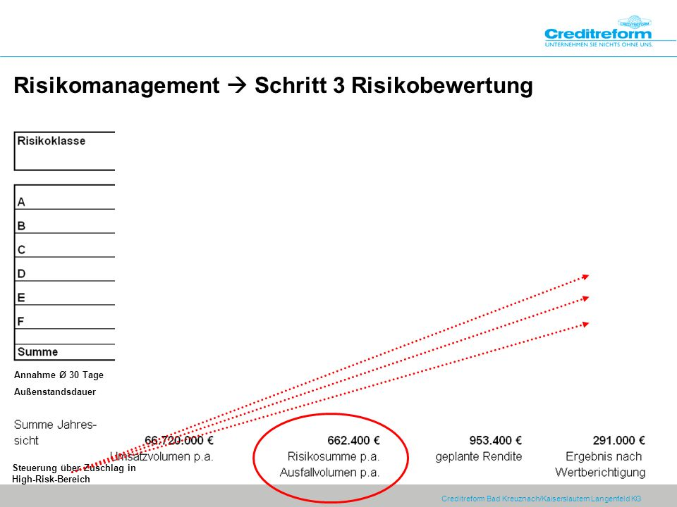 Creditreform Bad Kreuznach/Kaiserslautern Langenfeld KG Risikomanagement Schritt 3 Risikobewertung Annahme Ø 30 Tage Außenstandsdauer Steuerung über Zuschlag in High-Risk-Bereich