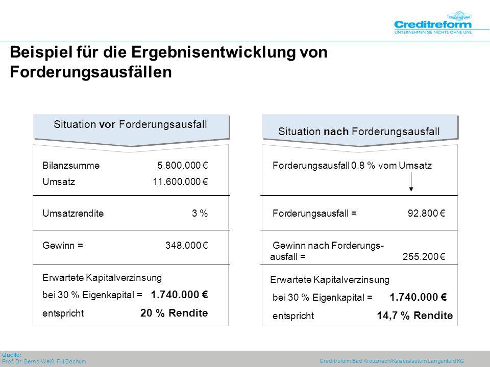 Creditreform Bad Kreuznach/Kaiserslautern Langenfeld KG Situation vor Forderungsausfall Forderungsausfall 0,8 % vom Umsatz Forderungsausfall =92.800 Gewinn nach Forderungs- ausfall =255.200 Erwartete Kapitalverzinsung bei 30 % Eigenkapital = 1.740.000 entspricht 14,7 % Rendite Bilanzsumme5.800.000 Umsatz11.600.000 Umsatzrendite3 % Gewinn =348.000 Erwartete Kapitalverzinsung bei 30 % Eigenkapital = 1.740.000 entspricht 20 % Rendite Beispiel für die Ergebnisentwicklung von Forderungsausfällen Quelle: Prof.
