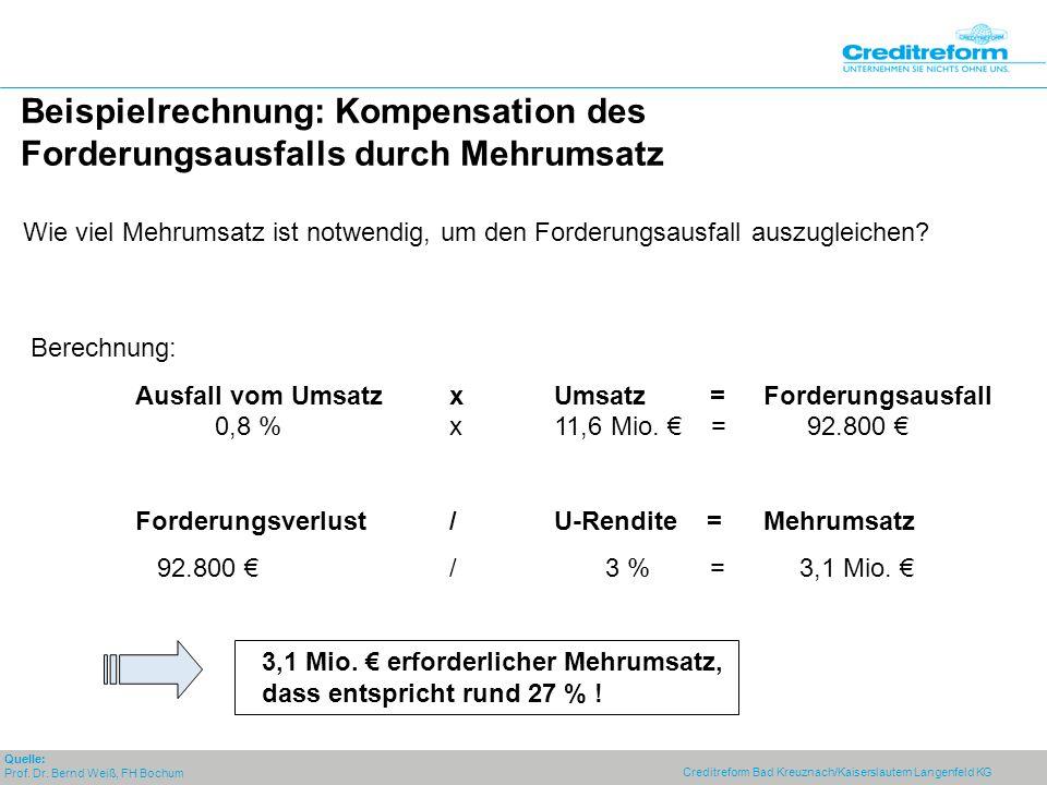 Creditreform Bad Kreuznach/Kaiserslautern Langenfeld KG Beispielrechnung: Kompensation des Forderungsausfalls durch Mehrumsatz Wie viel Mehrumsatz ist notwendig, um den Forderungsausfall auszugleichen.