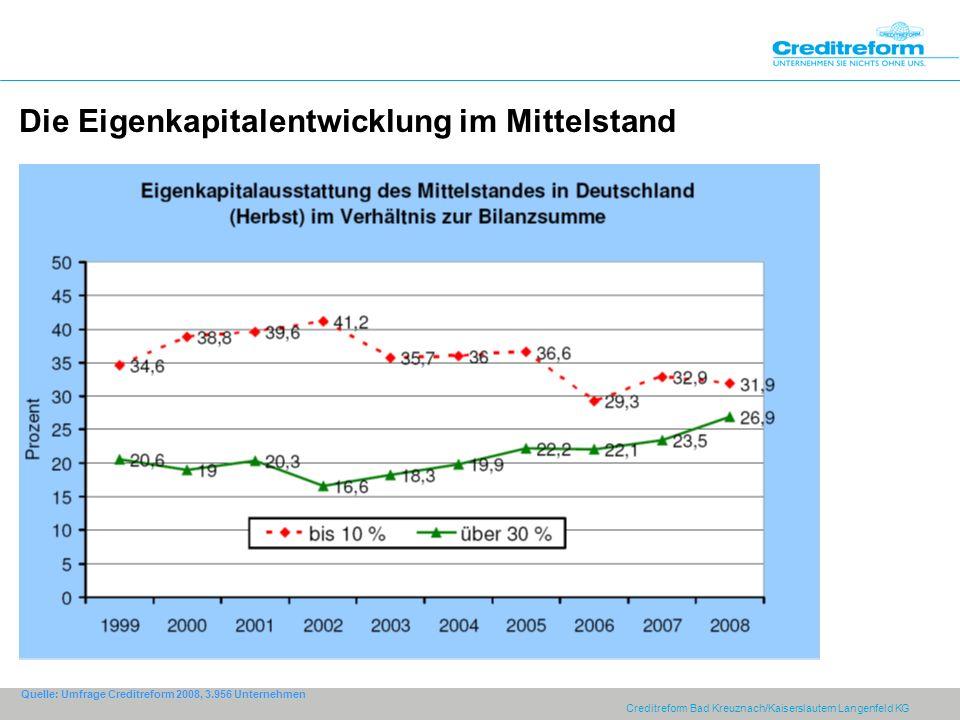 Creditreform Bad Kreuznach/Kaiserslautern Langenfeld KG Die Eigenkapitalentwicklung im Mittelstand Quelle: Umfrage Creditreform 2008, 3.956 Unternehme
