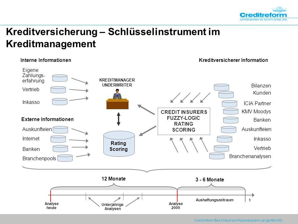 Creditreform Bad Kreuznach/Kaiserslautern Langenfeld KG Kreditversicherung – Schlüsselinstrument im Kreditmanagement Vertrieb ICIA Partner Banken Rati