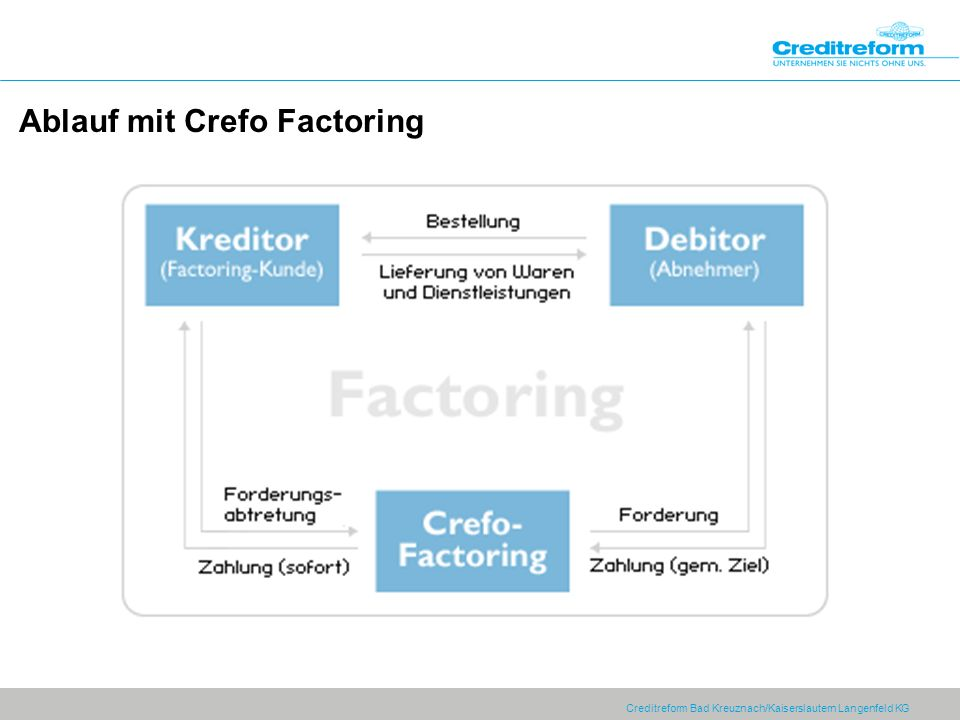 Creditreform Bad Kreuznach/Kaiserslautern Langenfeld KG Ablauf mit Crefo Factoring
