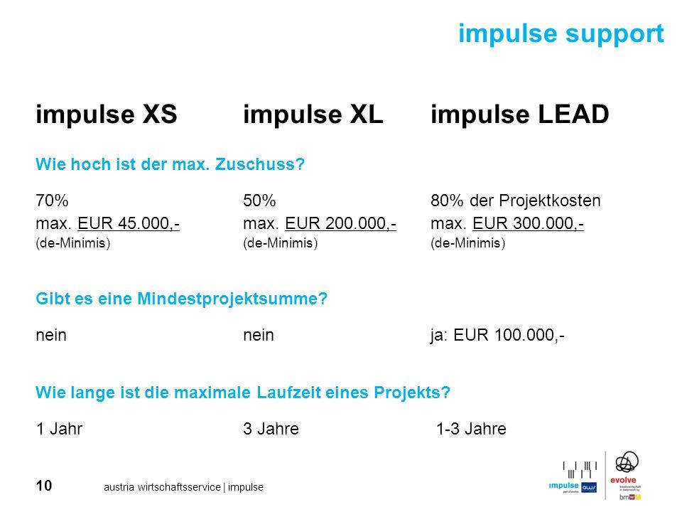 10 austria wirtschaftsservice | impulse impulse XSimpulse XLimpulse LEAD Wie hoch ist der max. Zuschuss? 70% 50% 80% der Projektkosten max. EUR 45.000