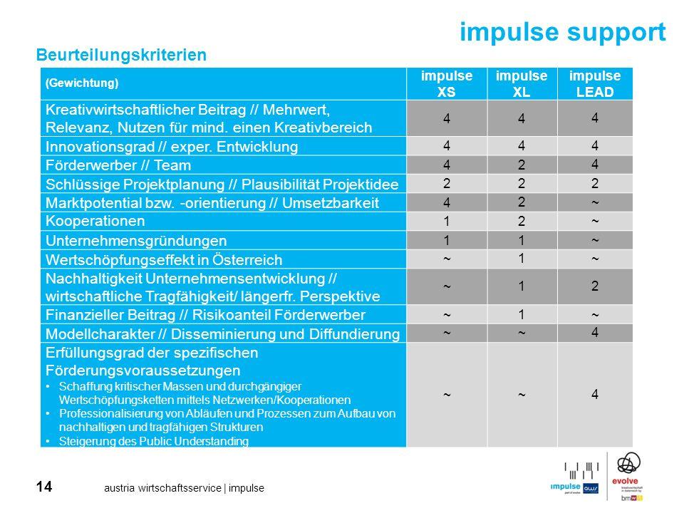 14 austria wirtschaftsservice | impulse Beurteilungskriterien impulse support (Gewichtung) impulse XS impulse XL impulse LEAD Kreativwirtschaftlicher