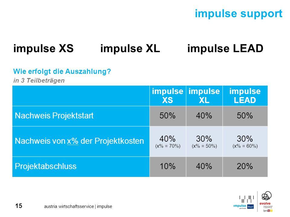 15 austria wirtschaftsservice | impulse impulse XSimpulse XLimpulse LEAD Wie erfolgt die Auszahlung? in 3 Teilbeträgen impulse support impulse XS impu
