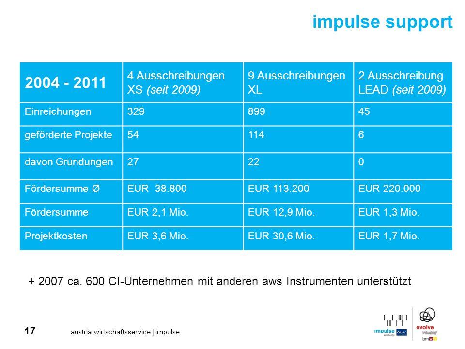17 austria wirtschaftsservice | impulse 2004 - 2011 4 Ausschreibungen XS (seit 2009) 9 Ausschreibungen XL 2 Ausschreibung LEAD (seit 2009) Einreichung