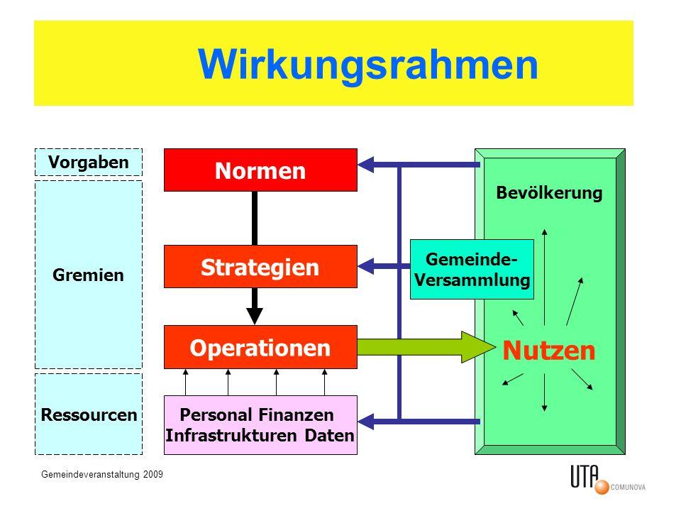 Gemeindeveranstaltung 2009 Vorgaben Gremien Normen Operationen Strategien Personal Finanzen Infrastrukturen Daten Ressourcen Bevölkerung Nutzen Gemeinde- Versammlung Wirkungsrahmen