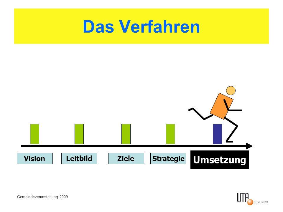 Gemeindeveranstaltung 2009 Das Verfahren VisionLeitbildZieleStrategie Umsetzung