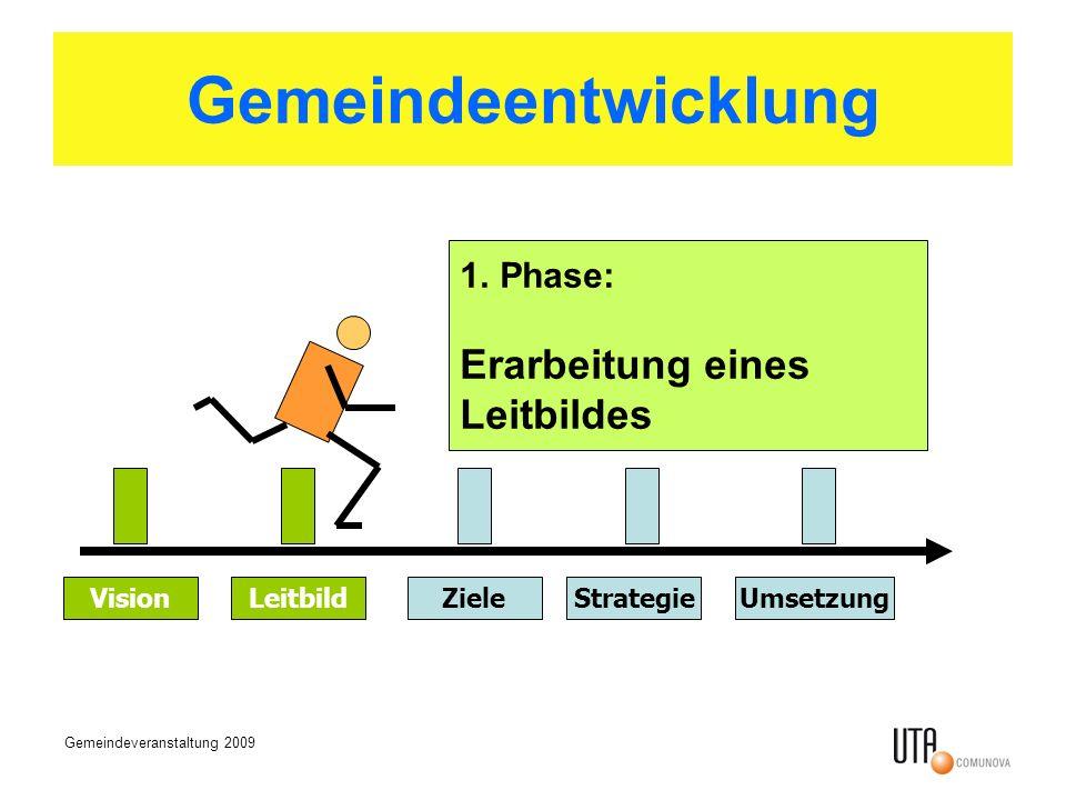 Gemeindeveranstaltung 2009 Gemeindeentwicklung VisionLeitbildZieleStrategieUmsetzung 1.Phase: Erarbeitung eines Leitbildes
