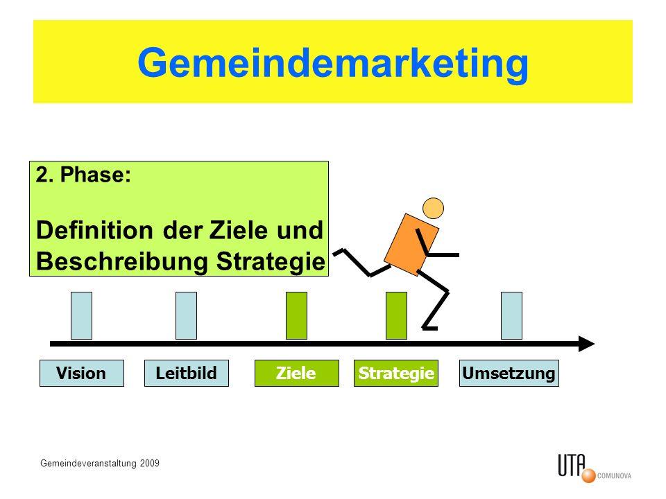 Gemeindeveranstaltung 2009 Gemeindemarketing VisionLeitbildZieleStrategieUmsetzung 2. Phase: Definition der Ziele und Beschreibung Strategie
