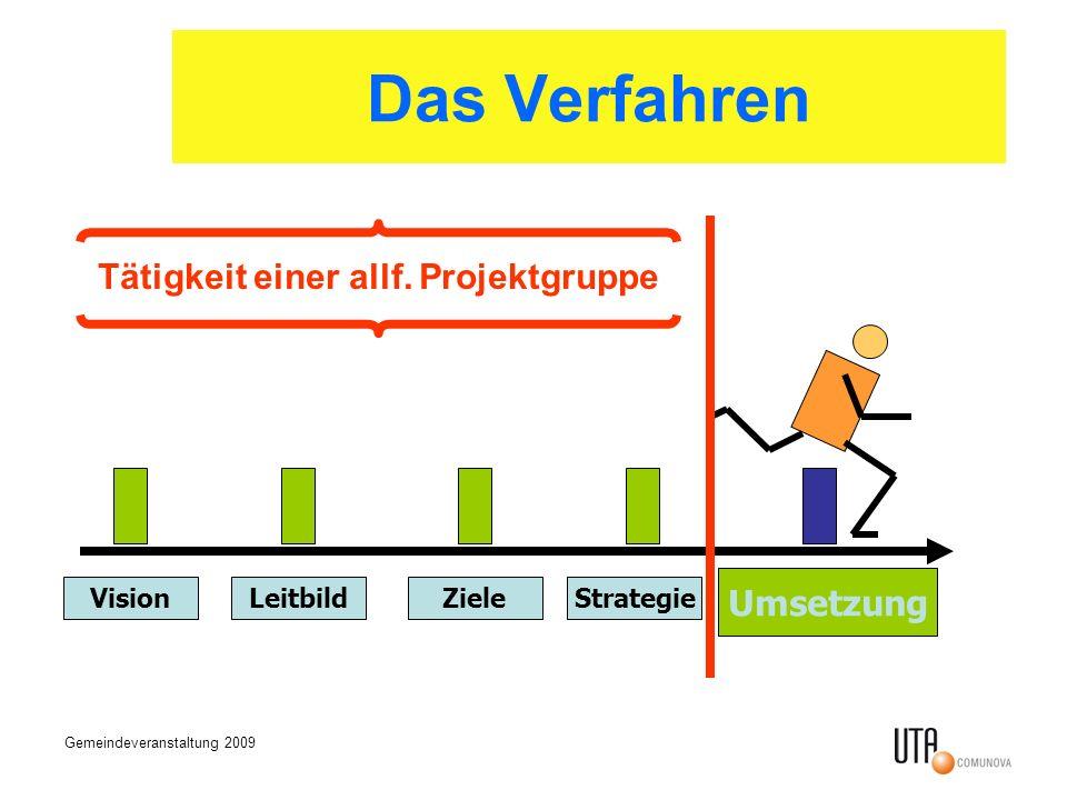 Gemeindeveranstaltung 2009 Das Verfahren VisionLeitbildZieleStrategie Umsetzung Tätigkeit einer allf. Projektgruppe