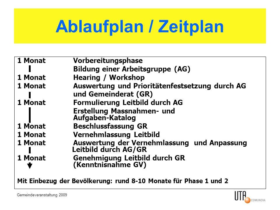 Gemeindeveranstaltung 2009 Ablaufplan / Zeitplan 1 MonatVorbereitungsphase Bildung einer Arbeitsgruppe (AG) 1 MonatHearing / Workshop 1 MonatAuswertun