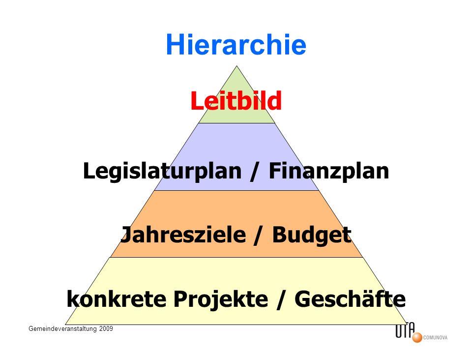 Gemeindeveranstaltung 2009 Hierarchie Leitbild Legislaturplan / Finanzplan Jahresziele / Budget konkrete Projekte / Geschäfte