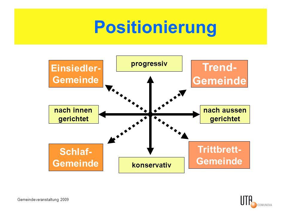 Gemeindeveranstaltung 2009 progressiv konservativ nach innen gerichtet nach aussen gerichtet Trend- Gemeinde Trittbrett- Gemeinde Schlaf- Gemeinde Einsiedler- Gemeinde Positionierung