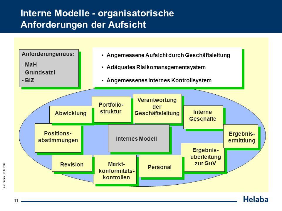 MathFinance 20.12.2000 11 Interne Modelle - organisatorische Anforderungen der Aufsicht Anforderungen aus: - MaH - Grundsatz I - BIZ Angemessene Aufsi