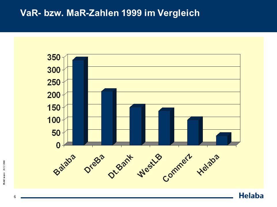 MathFinance 20.12.2000 6 VaR- bzw. MaR-Zahlen 1999 im Vergleich