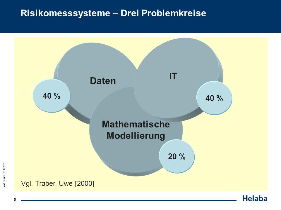 MathFinance 20.12.2000 9 Risikomesssysteme – Drei Problemkreise Daten Mathematische Modellierung IT 40 % 20 % 40 % Vgl. Traber, Uwe [2000]