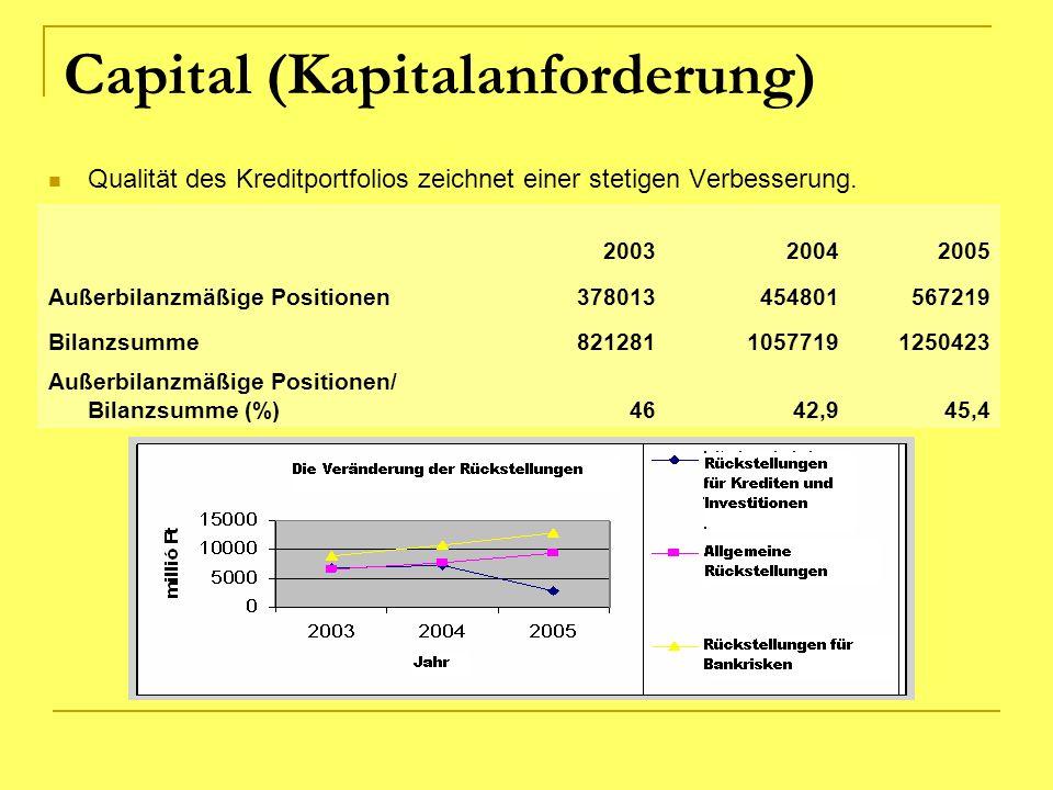 Capital (Kapitalanforderung) Qualität des Kreditportfolios zeichnet einer stetigen Verbesserung. 200320042005 Außerbilanzmäßige Positionen378013454801