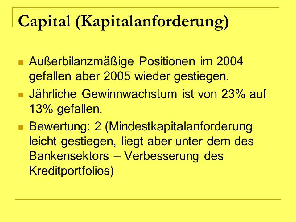 Capital (Kapitalanforderung) Außerbilanzmäßige Positionen im 2004 gefallen aber 2005 wieder gestiegen. Jährliche Gewinnwachstum ist von 23% auf 13% ge