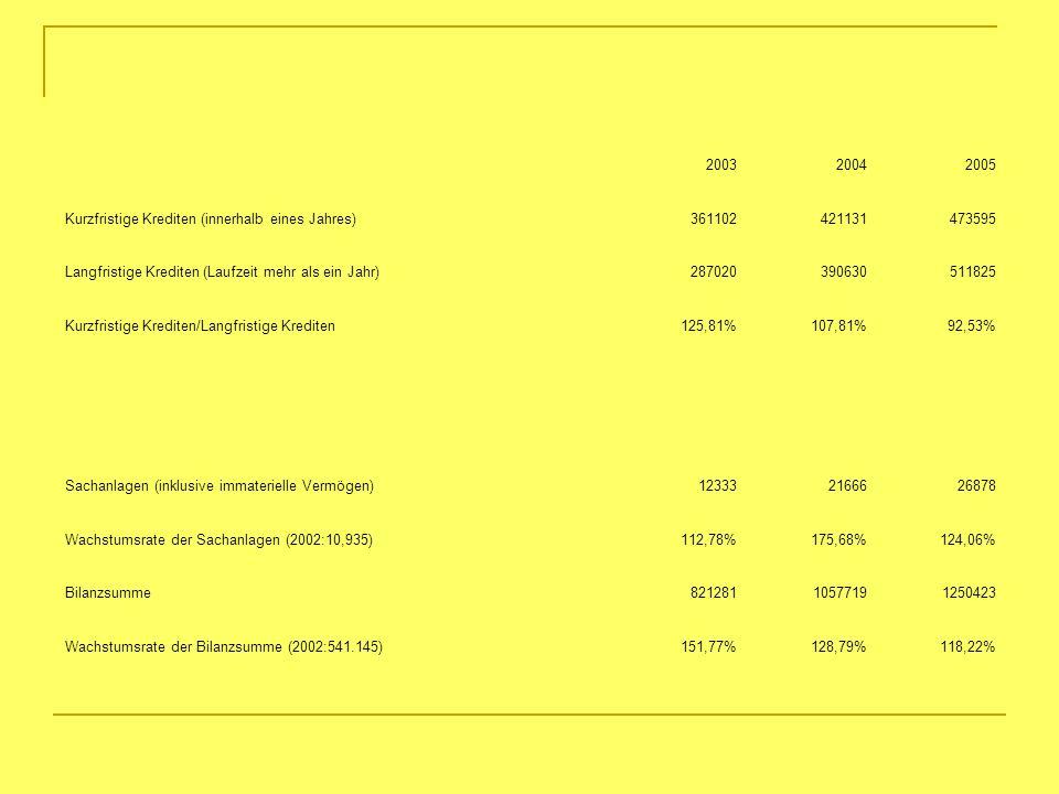 200320042005 Kurzfristige Krediten (innerhalb eines Jahres)361102421131473595 Langfristige Krediten (Laufzeit mehr als ein Jahr)287020390630511825 Kur