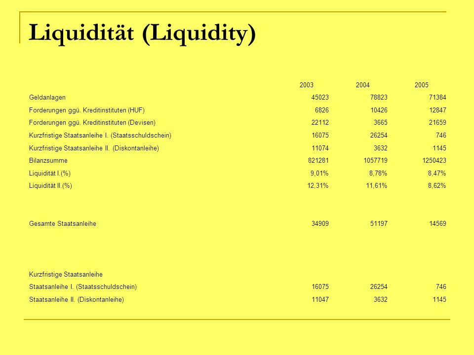Liquidität (Liquidity) 200320042005 Geldanlagen450237882371384 Forderungen ggü. Kreditinstituten (HUF)68261042612847 Forderungen ggü. Kreditinstituten