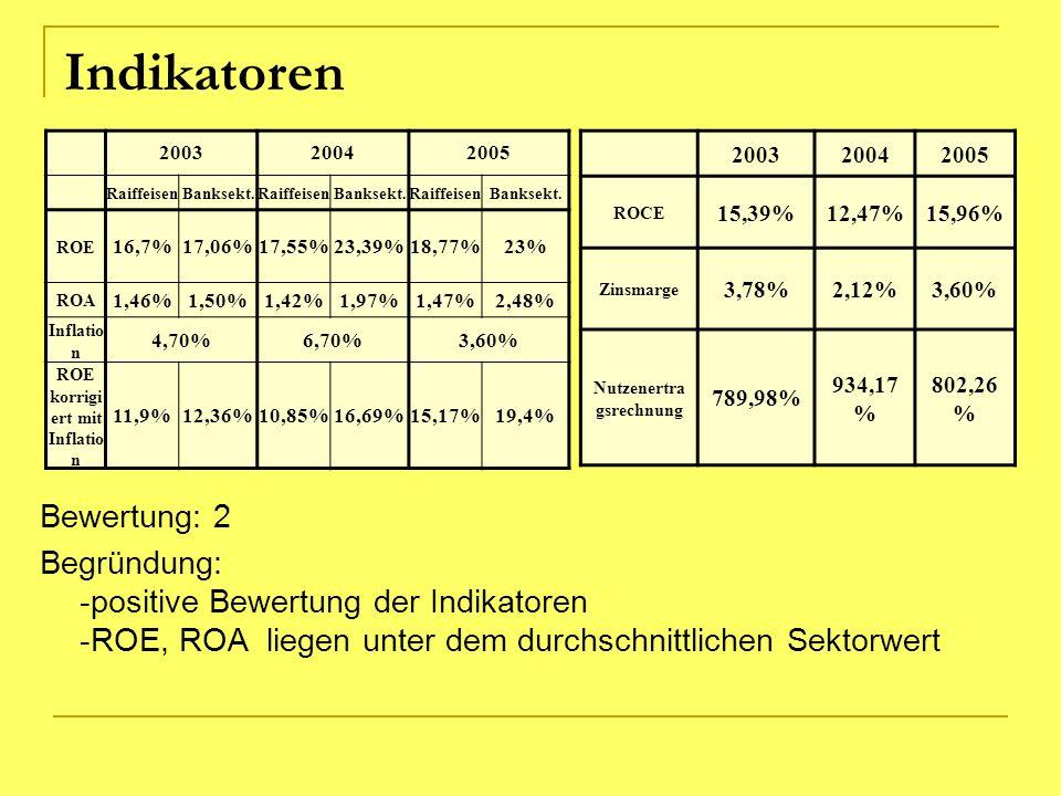 Indikatoren Bewertung: 2 Begründung: -positive Bewertung der Indikatoren -ROE, ROA liegen unter dem durchschnittlichen Sektorwert 200320042005 Raiffei