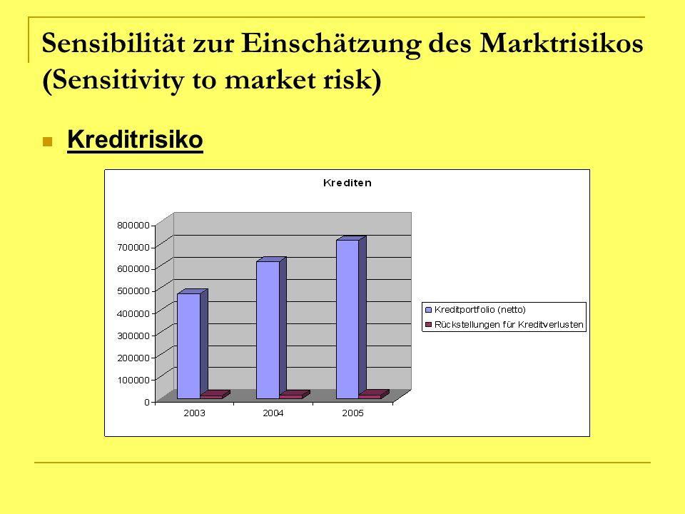 Sensibilität zur Einschätzung des Marktrisikos (Sensitivity to market risk) Kreditrisiko