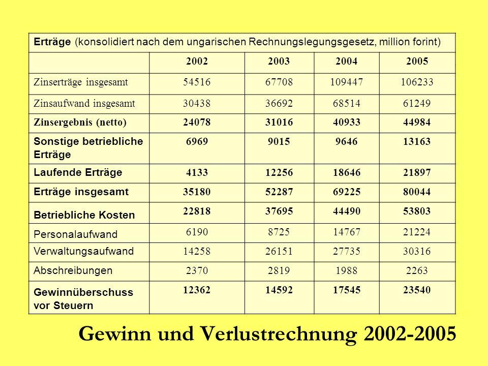 Gewinn und Verlustrechnung 2002-2005 Erträge (konsolidiert nach dem ungarischen Rechnungslegungsgesetz, million forint) 2002200320042005 Zinserträge i