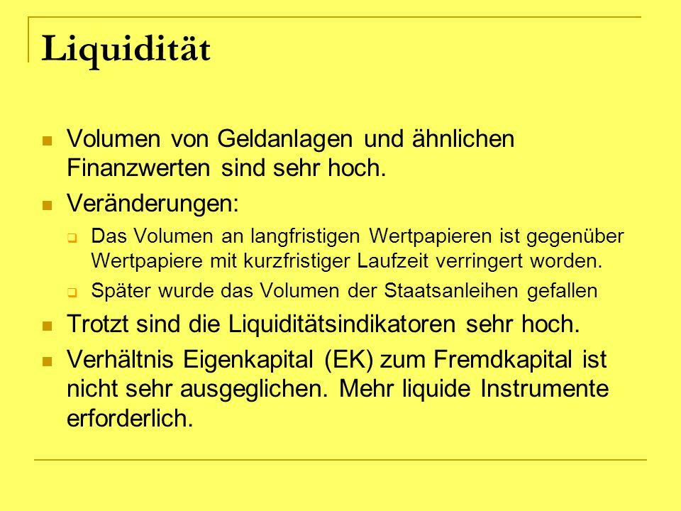 Liquidität Volumen von Geldanlagen und ähnlichen Finanzwerten sind sehr hoch. Veränderungen: Das Volumen an langfristigen Wertpapieren ist gegenüber W