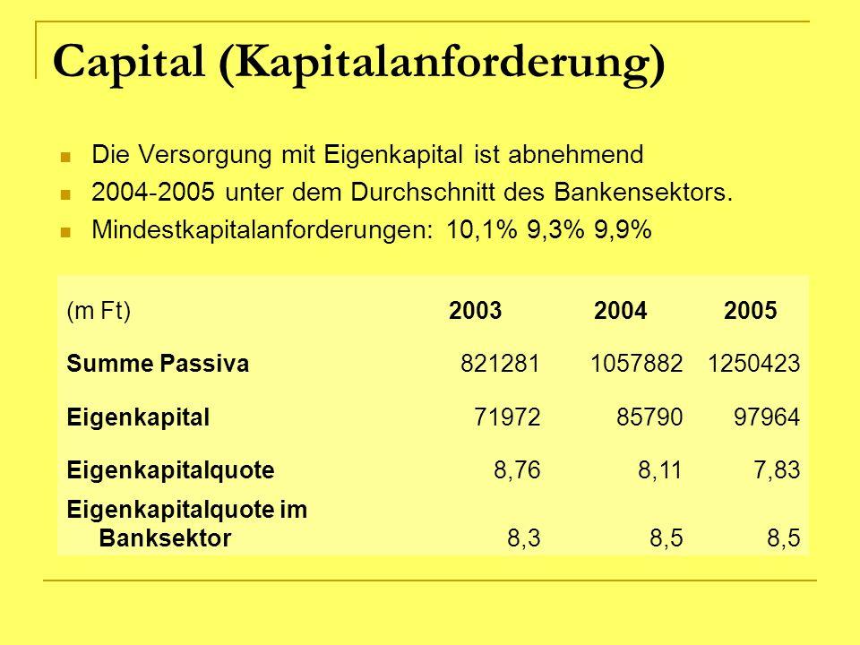 Capital (Kapitalanforderung) Die Versorgung mit Eigenkapital ist abnehmend 2004-2005 unter dem Durchschnitt des Bankensektors. Mindestkapitalanforderu