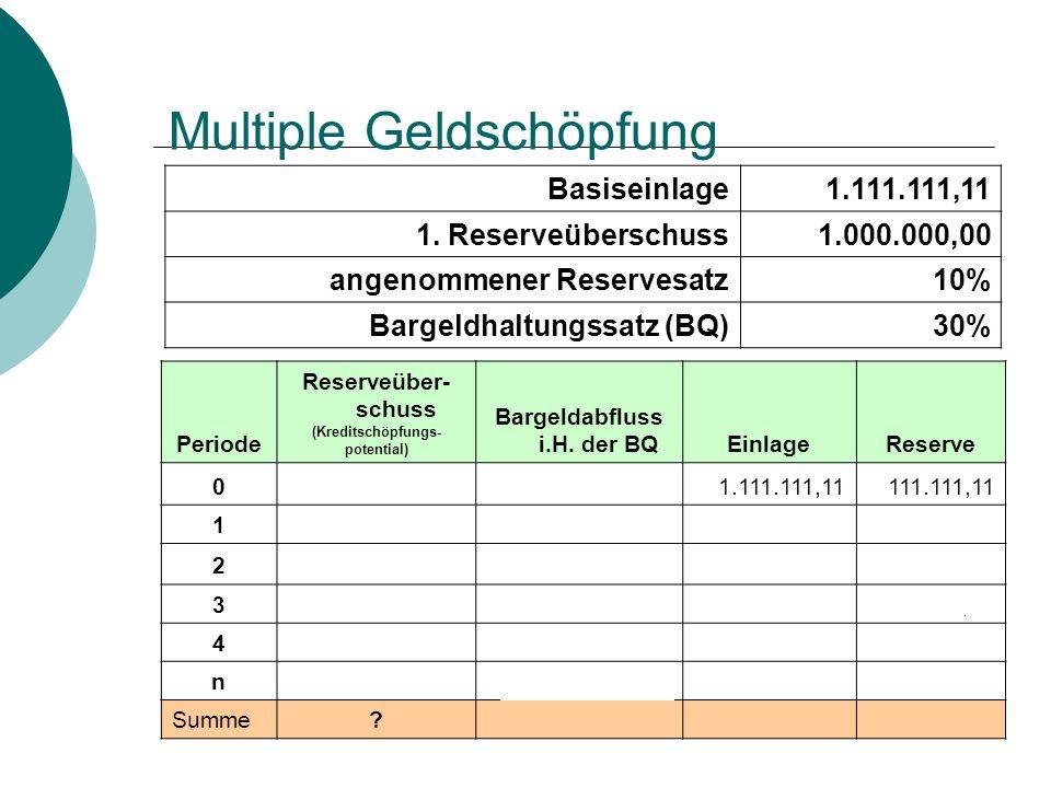 Multiple Geldschöpfung Basiseinlage1.111.111,11 1. Reserveüberschuss1.000.000,00 angenommener Reservesatz10% Bargeldhaltungssatz (BQ)30% Periode Reser
