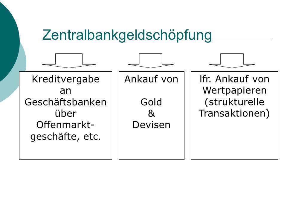Zentralbankgeldschöpfung Kreditvergabe an Geschäftsbanken über Offenmarkt- geschäfte, etc. Ankauf von Gold & Devisen lfr. Ankauf von Wertpapieren (str
