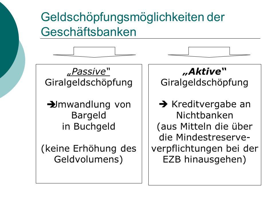 Geldschöpfungsmöglichkeiten der Geschäftsbanken Passive Giralgeldschöpfung Umwandlung von Bargeld in Buchgeld (keine Erhöhung des Geldvolumens) Aktive