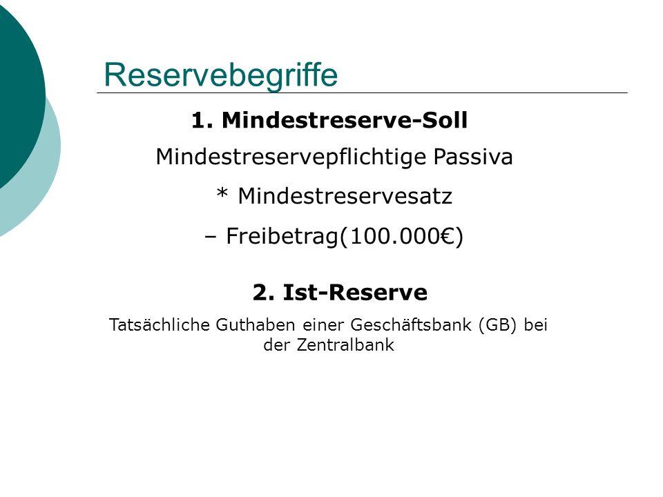 Reservebegriffe 1. Mindestreserve-Soll Mindestreservepflichtige Passiva * Mindestreservesatz – Freibetrag(100.000) 2. Ist-Reserve Tatsächliche Guthabe