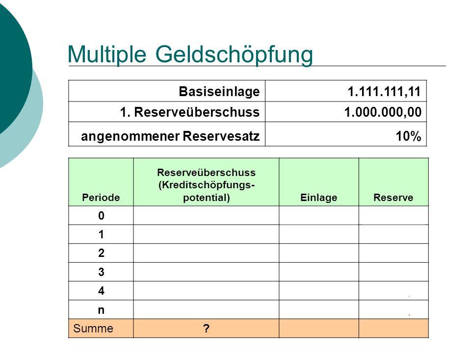 Multiple Geldschöpfung Basiseinlage1.111.111,11 1. Reserveüberschuss1.000.000,00 angenommener Reservesatz10% Periode Reserveüberschuss (Kreditschöpfun