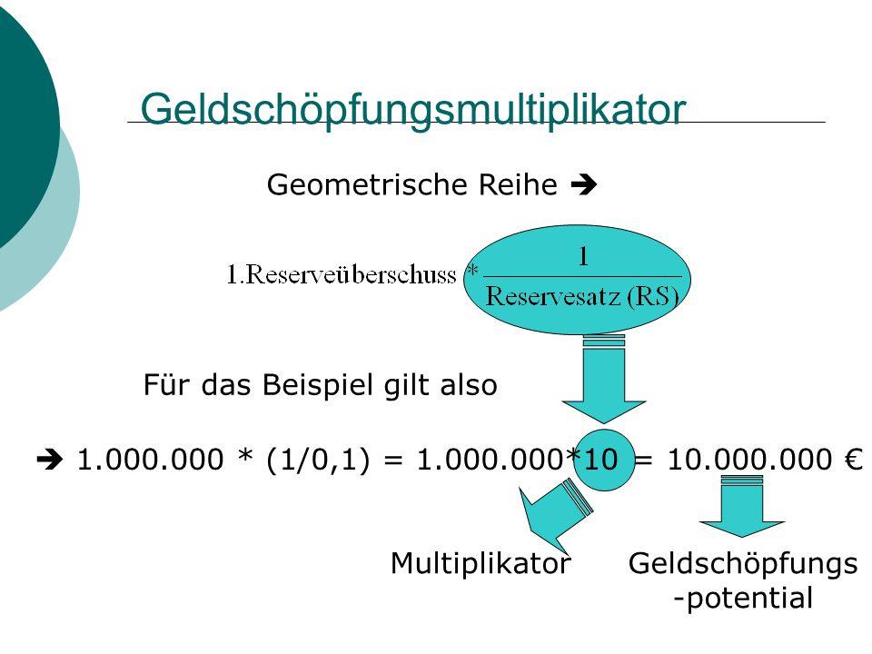 Geldschöpfungsmultiplikator Geometrische Reihe Für das Beispiel gilt also 1.000.000 * (1/0,1) = 1.000.000*10 = 10.000.000 MultiplikatorGeldschöpfungs