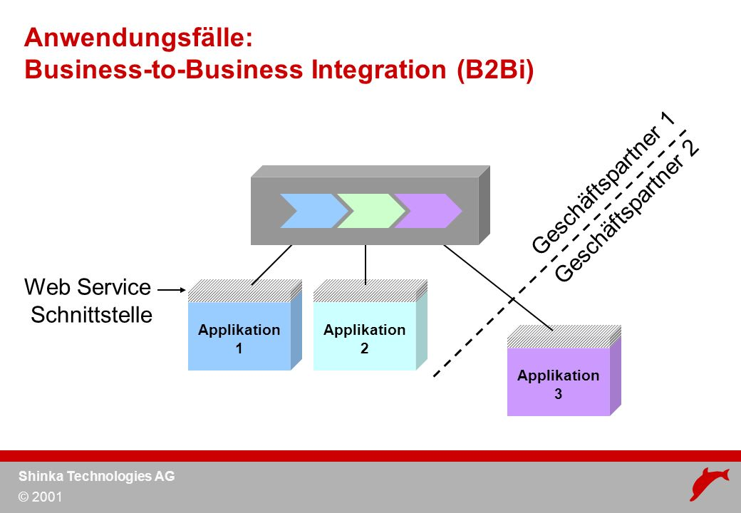 Shinka Technologies AG © 2001 Applikation 2 Applikation 1 Applikation 3 Anwendungsfälle: Business-to-Business Integration (B2Bi) Web Service Schnittstelle Geschäftspartner 1 Geschäftspartner 2