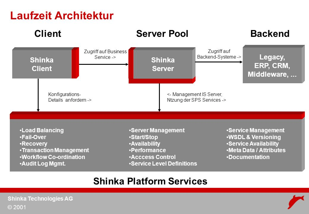 Shinka Technologies AG © 2001 ClientServer Pool Service Management WSDL & Versioning Service Availability Meta Data / Attributes Documentation Load Balancing Fail-Over Recovery Transaction Management Workflow Co-ordination Audit Log Mgmt.
